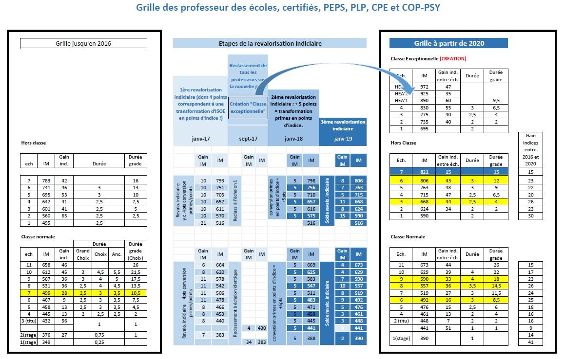 Ppcr parcours professionnels carri res et r mun rations - Education nationale grille indiciaire ...